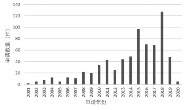 医用钛乐虎88vip相关中国专利申请量情况