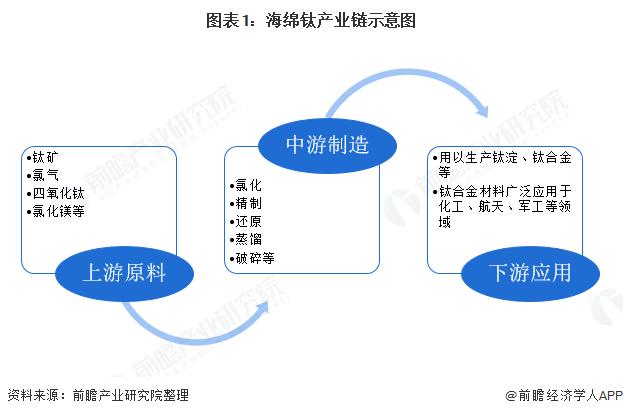 十张图了解2020年中国海绵钛行...