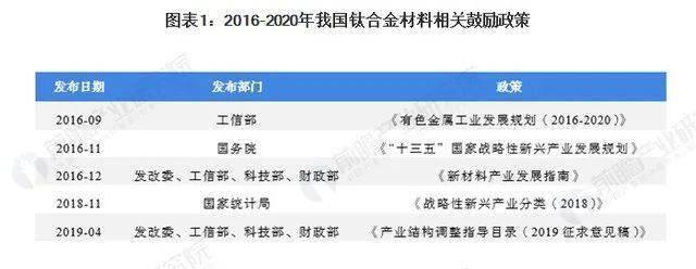 一文了解中國目前鈦合金材料發展現狀及競爭格局
